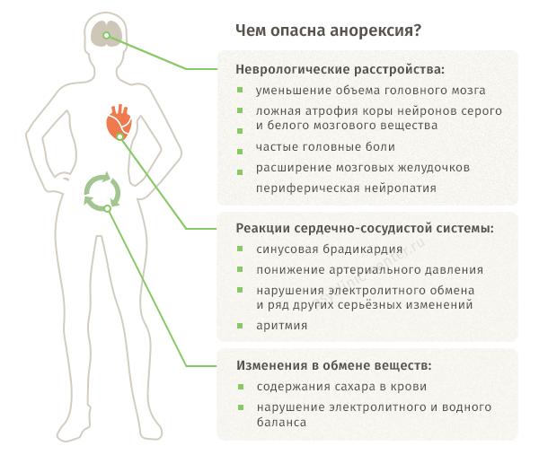 Чем опасна анорексия?